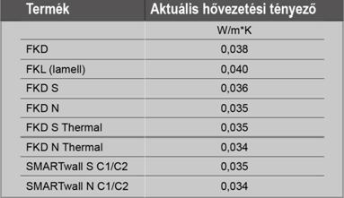 hoszig_tenyezo